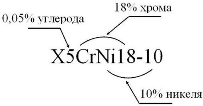 маркировка легированной стали