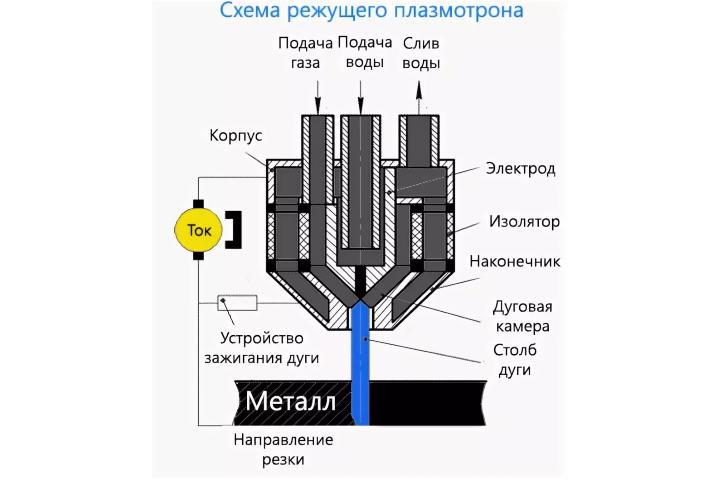 ширина реза при плазменной резке