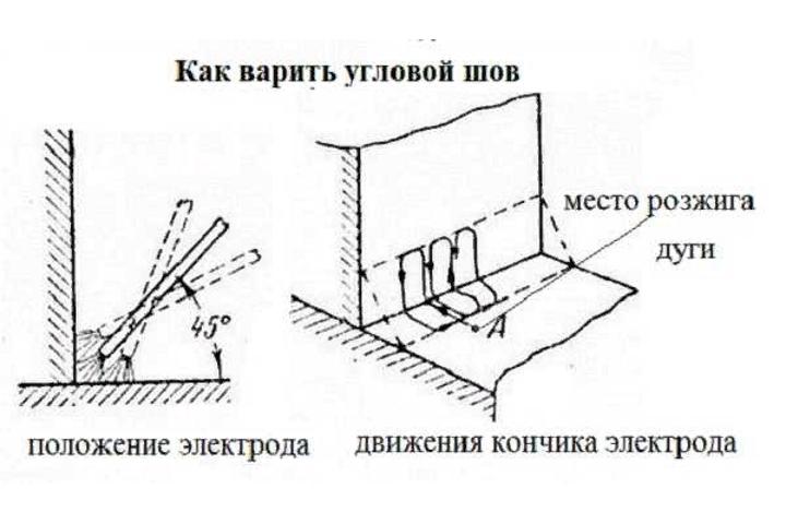 как правильно варить вертикальный шов инвертором