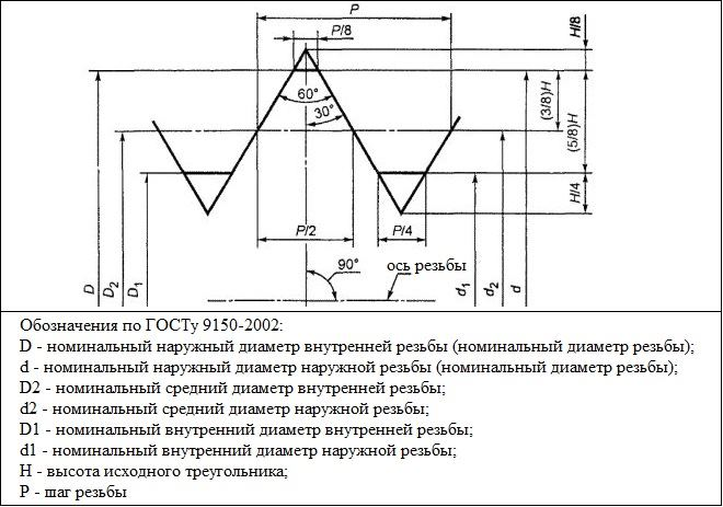 ГОСТ 9150-2002