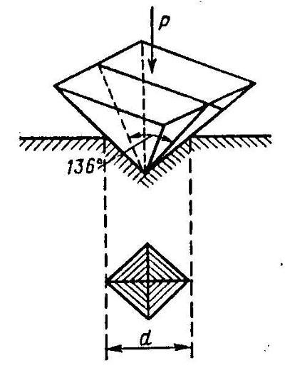твердость поверхности металла