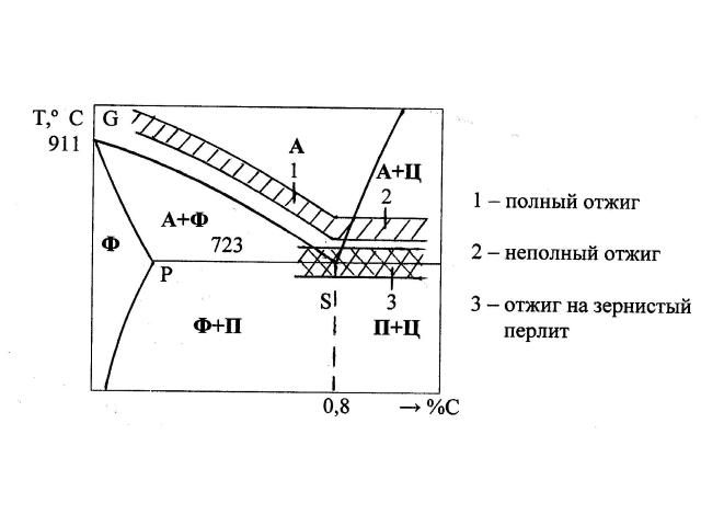 основные виды термообработки сталей
