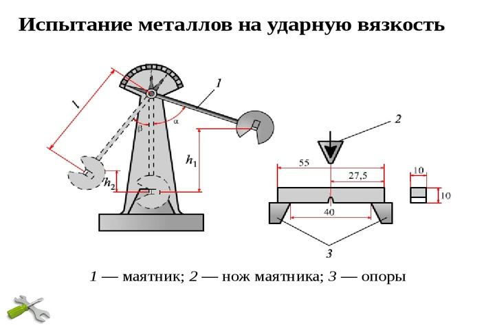 с какой целью определяют ударную вязкость материала