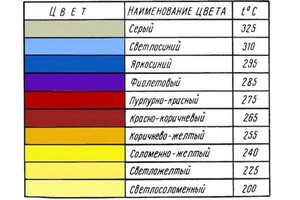 таблица цветов побежалости