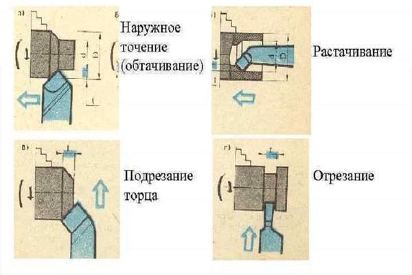 параметры токарной обработки