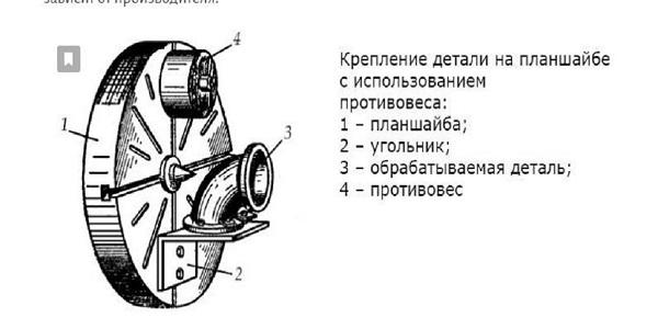 планшайбы для токарных станков