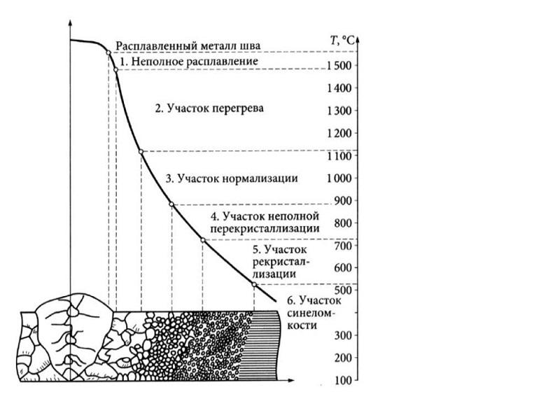 температура рекристаллизации стали
