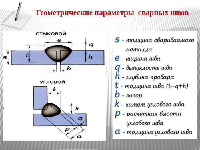 геометрические параметры сварных швов