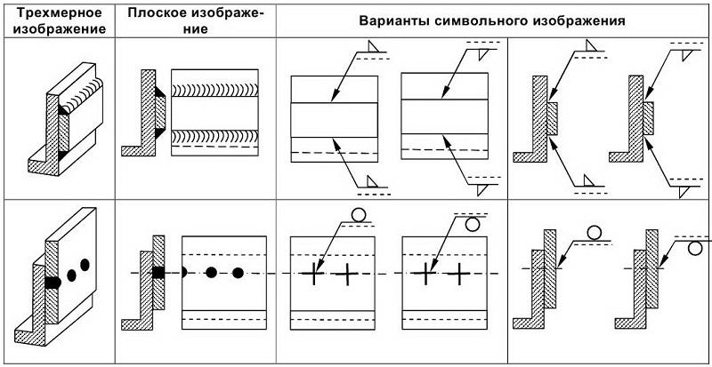 схематические изображения ГОСТов
