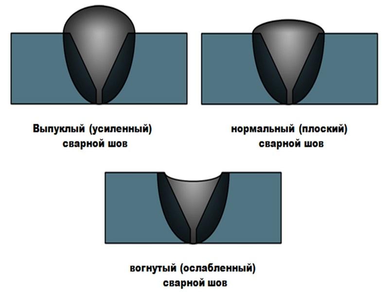 Разновидности сварных швов